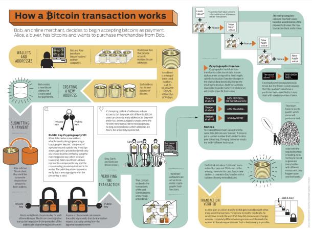 Transaction Bitcoin